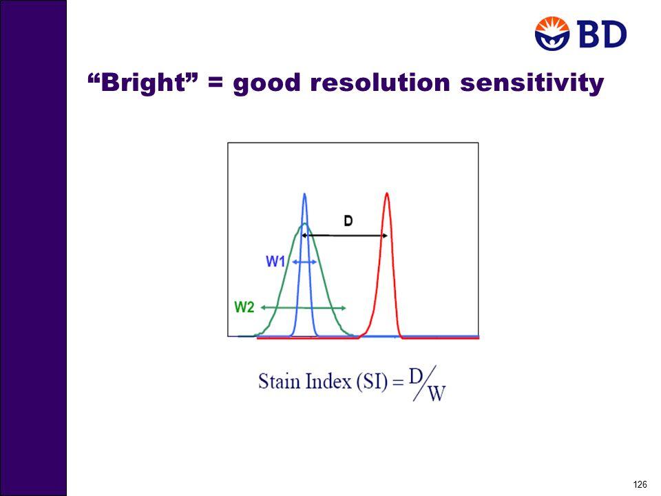 Bright = good resolution sensitivity