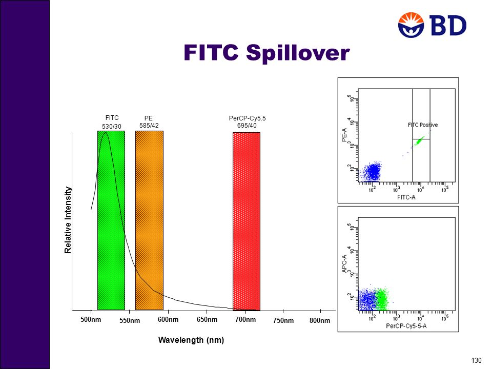 FITC Spillover Relative Intensity Wavelength (nm) 650nm 700nm 500nm