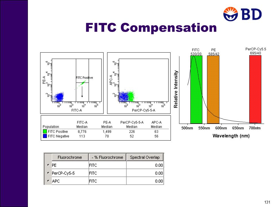FITC Compensation Relative Intensity Wavelength (nm) 650nm 700nm 500nm