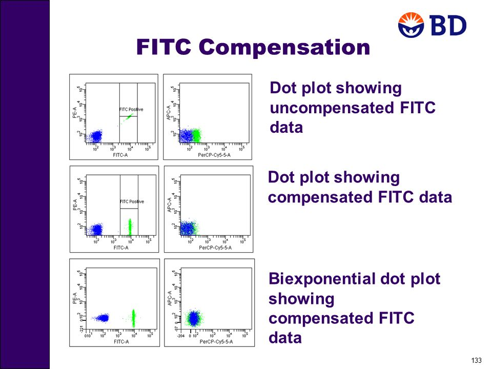 FITC Compensation Dot plot showing uncompensated FITC data