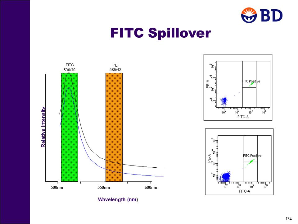 FITC Spillover Relative Intensity Wavelength (nm) 600nm 500nm 550nm