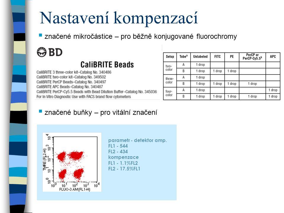 Nastavení kompenzací značené mikročástice – pro běžně konjugované fluorochromy. značené buňky – pro vitální značení.