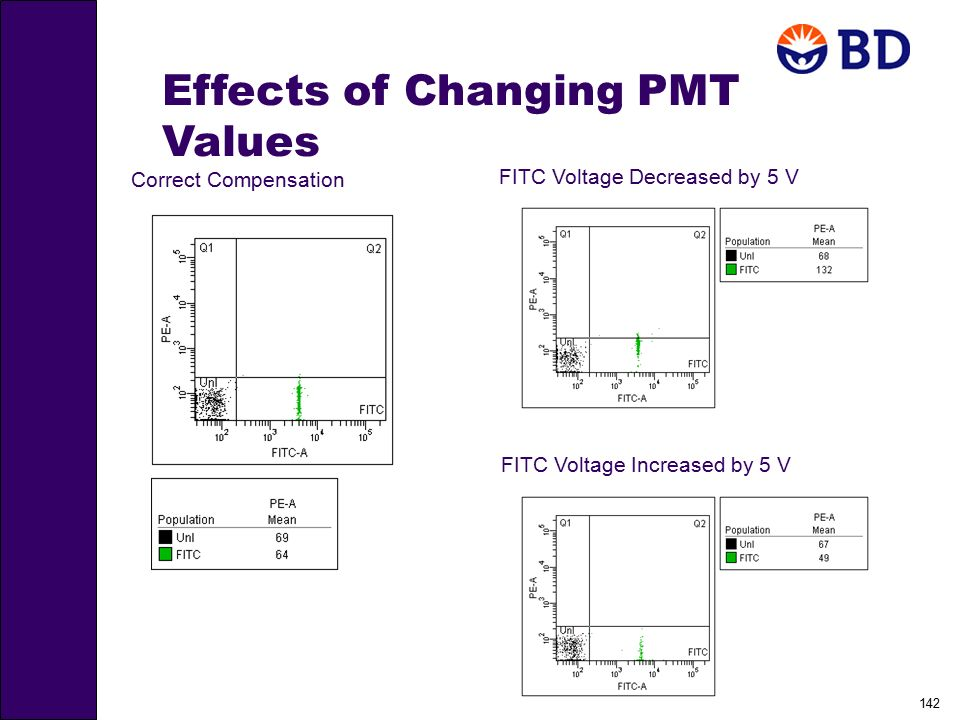 Effects of Changing PMT Values
