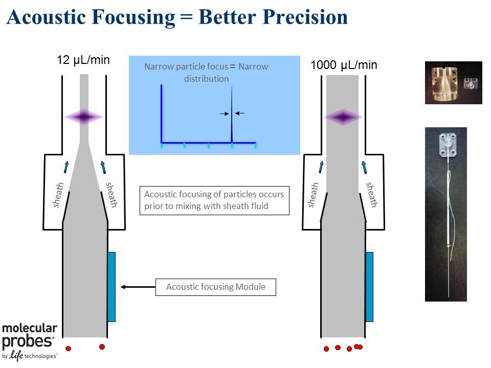 Acoustic Focusing = Better Precision