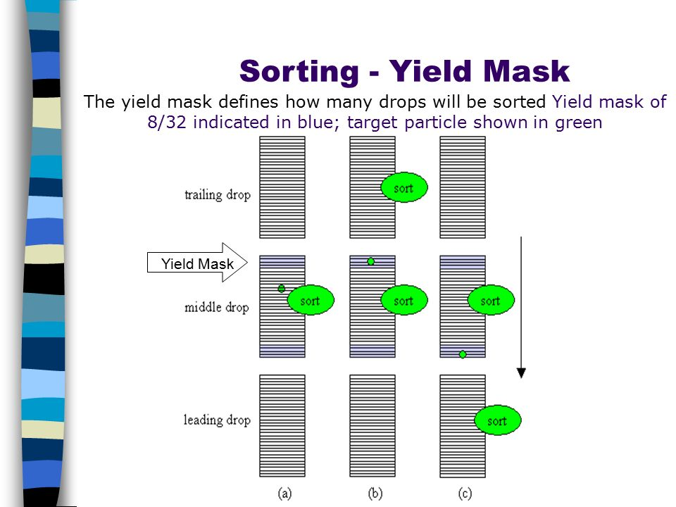 Sorting - Yield Mask The yield mask defines how many drops will be sorted Yield mask of 8/32 indicated in blue; target particle shown in green.