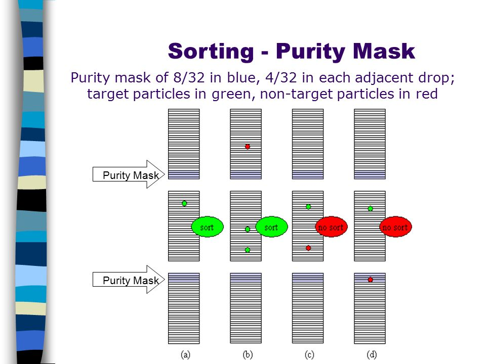 Sorting - Purity Mask Purity mask of 8/32 in blue, 4/32 in each adjacent drop; target particles in green, non-target particles in red.