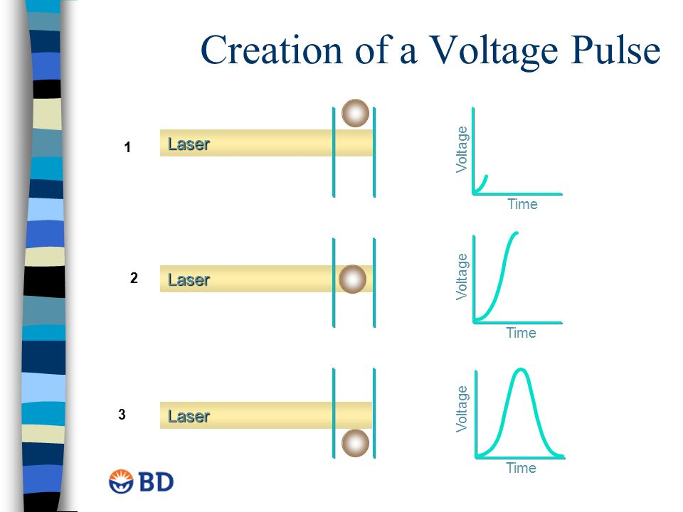 Creation of a Voltage Pulse