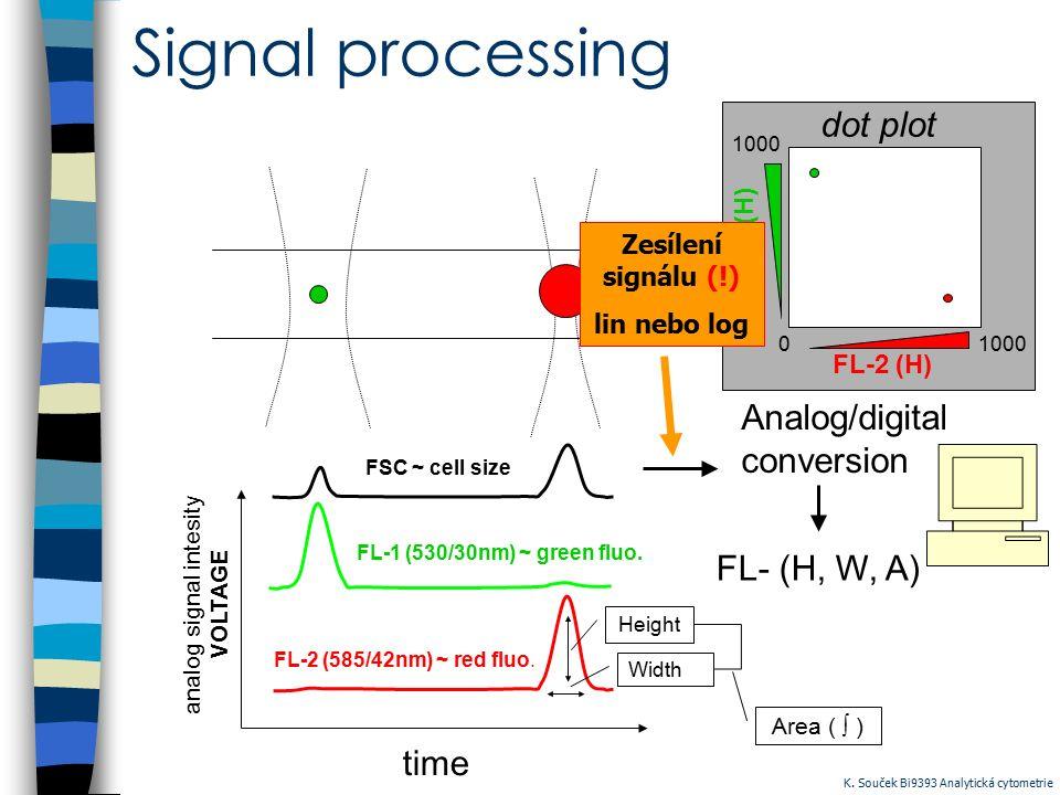 analog signal intesity