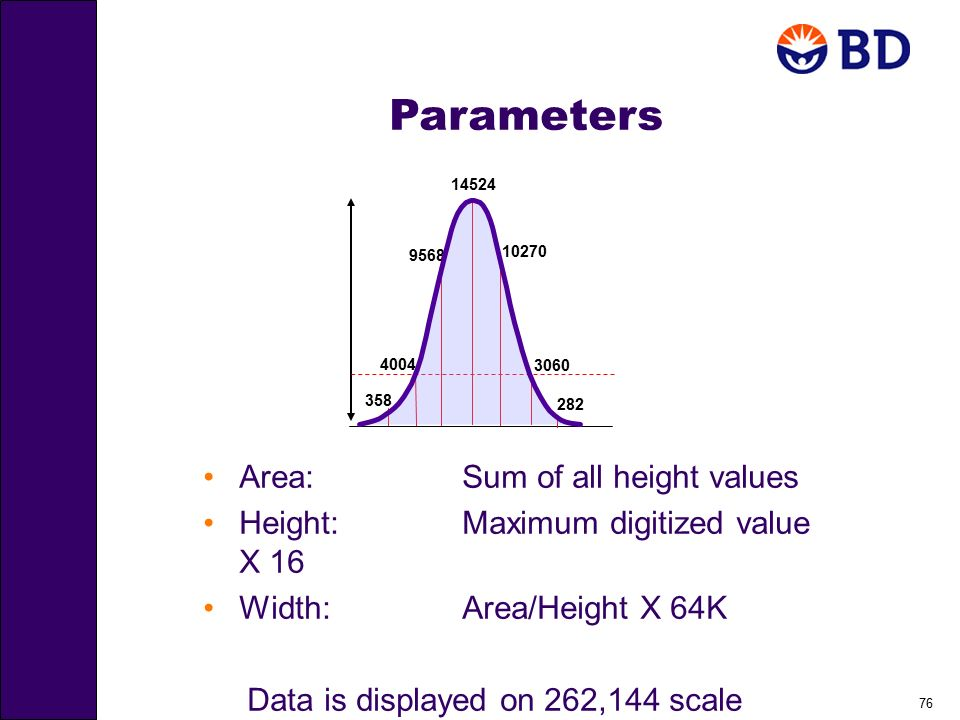 Parameters Area: Sum of all height values