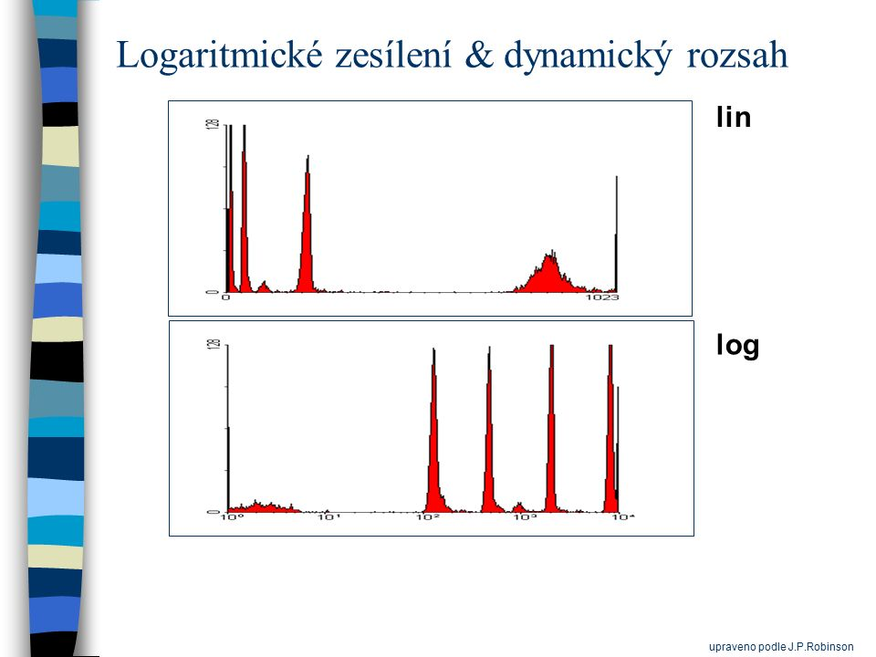 Logaritmické zesílení & dynamický rozsah