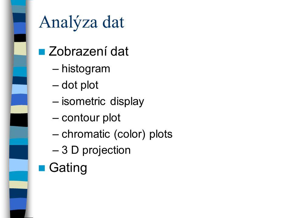 Analýza dat Zobrazení dat Gating histogram dot plot isometric display