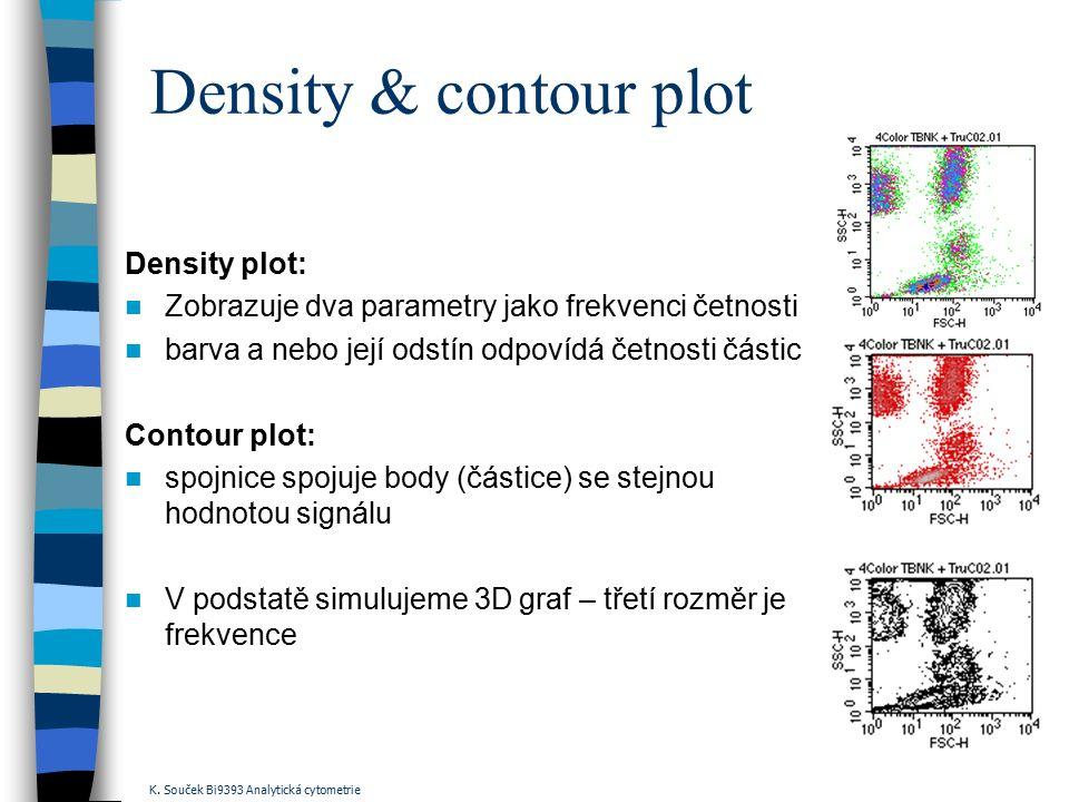 Density & contour plot Density plot: