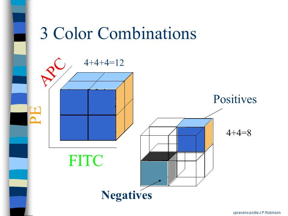 3 Color Combinations APC PE FITC Positives Negatives 4+4+4=12 4+4=8