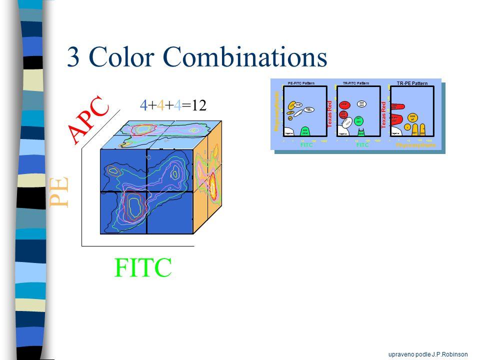 3 Color Combinations APC PE FITC 4+4+4=12 upraveno podle J.P.Robinson