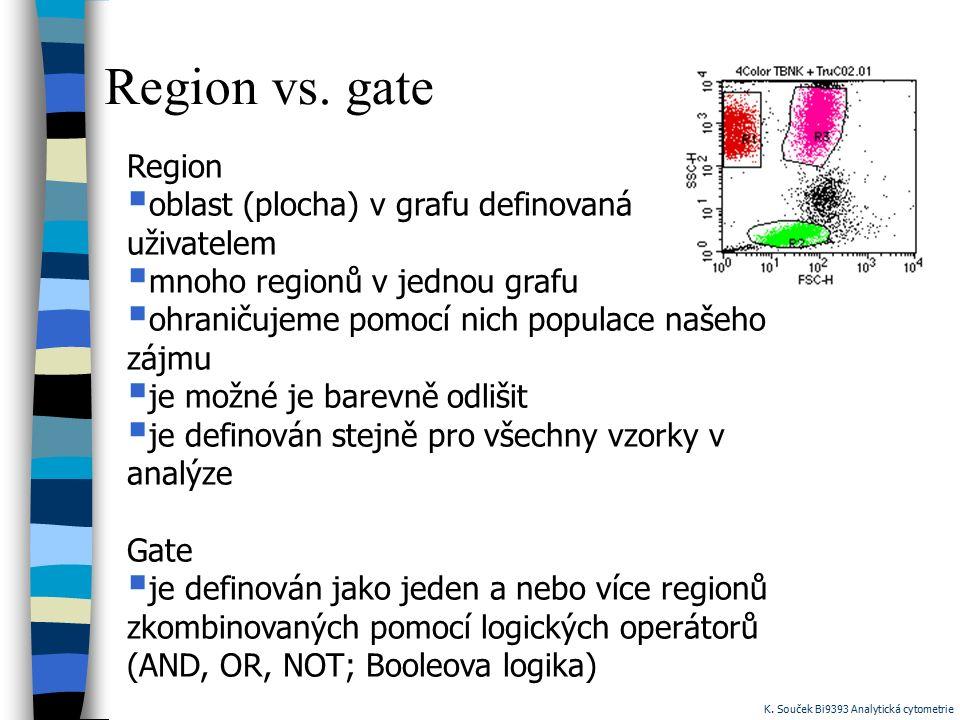 Region vs. gate Region oblast (plocha) v grafu definovaná uživatelem