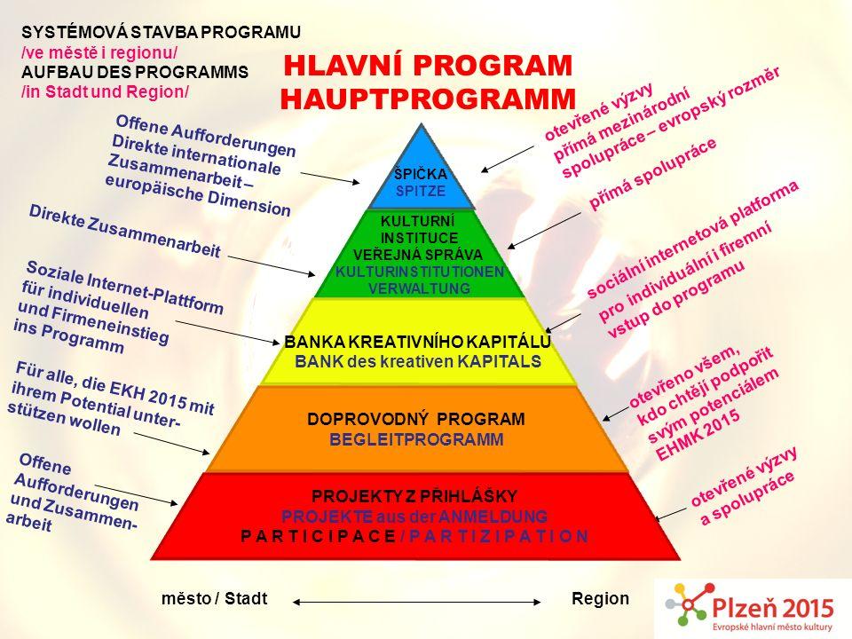 HLAVNÍ PROGRAM Hauptprogramm město / Stadt SYSTÉMOVÁ STAVBA PROGRAMU