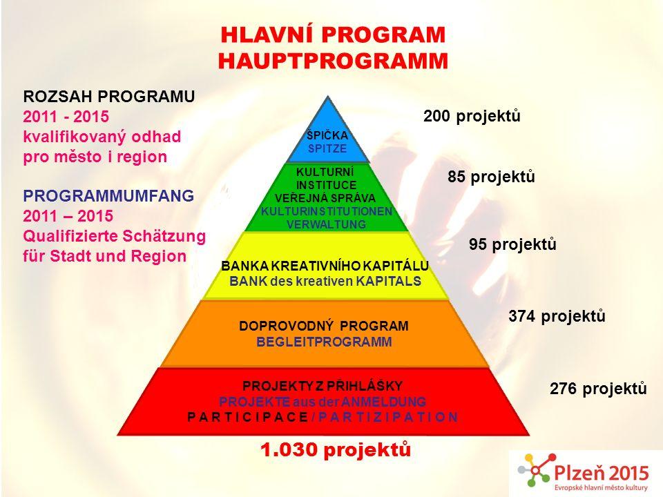 HLAVNÍ PROGRAM Hauptprogramm ROZSAH PROGRAMU 2011 - 2015