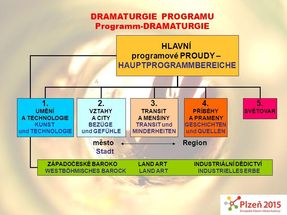 HLAVNÍ programové PROUDY – Hauptprogrammbereiche 1. 2. 3. 4. 5.