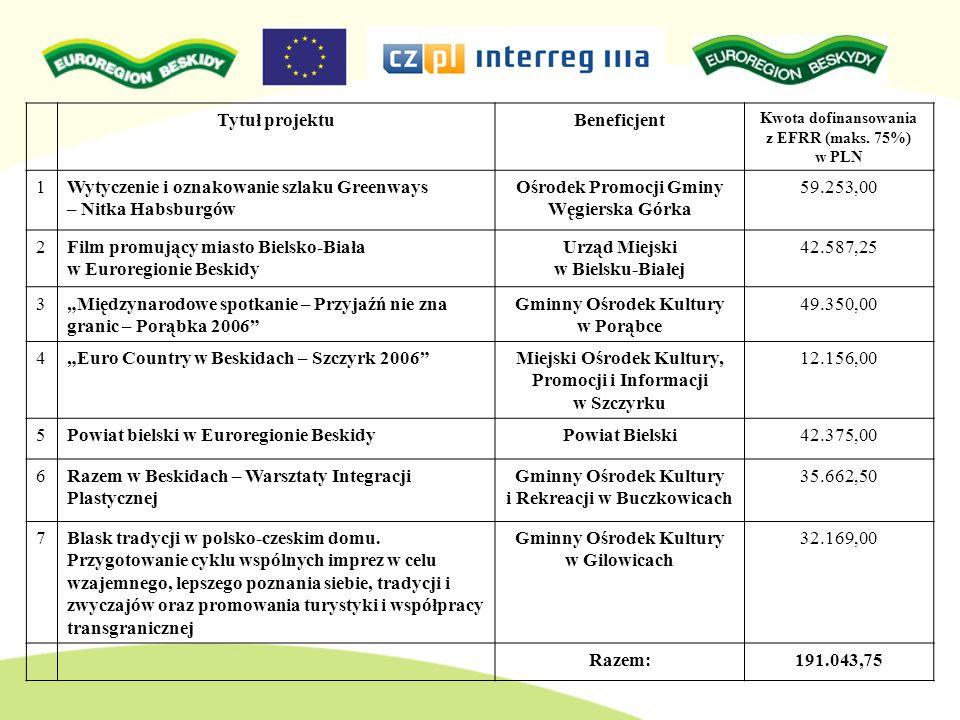 Wytyczenie i oznakowanie szlaku Greenways – Nitka Habsburgów