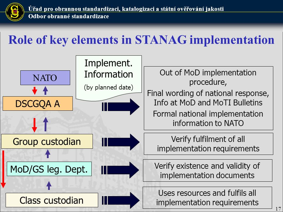 Role of key elements in STANAG implementation