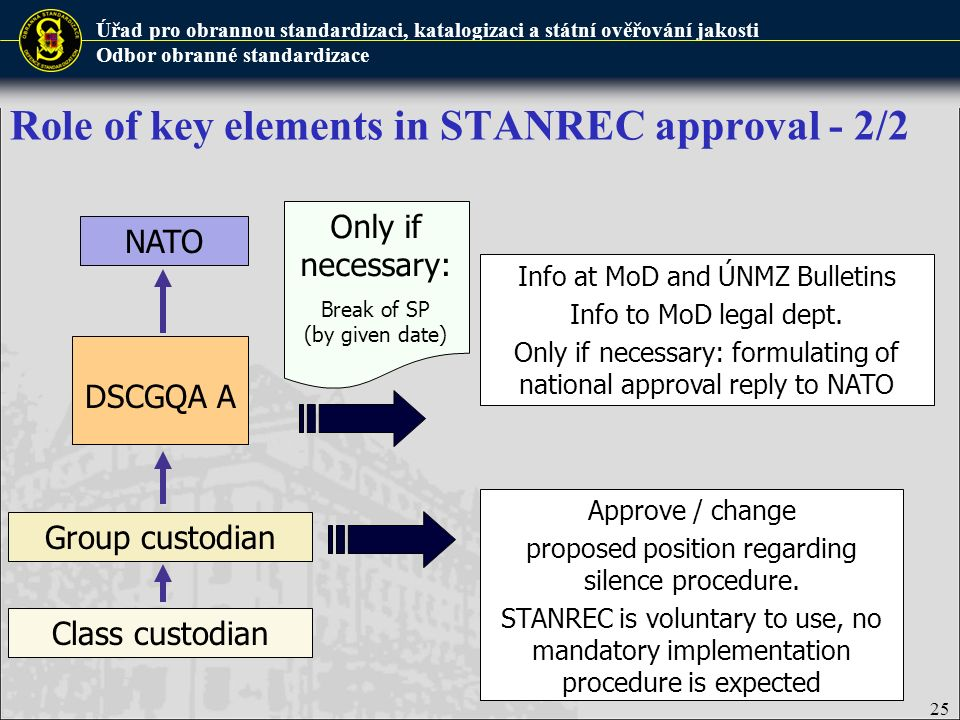 Role of key elements in STANREC approval - 2/2