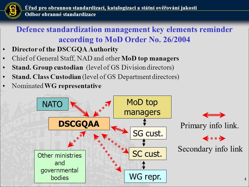 Defence standardization management key elements reminder