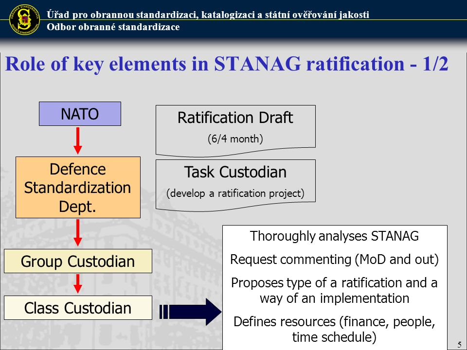 Role of key elements in STANAG ratification - 1/2