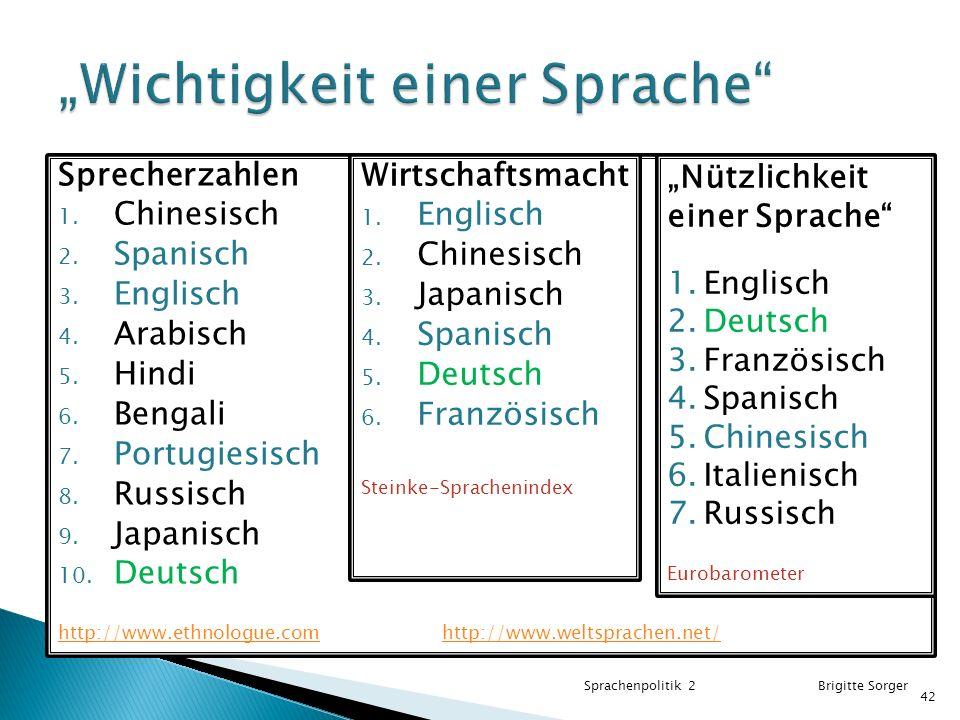 """""""Wichtigkeit einer Sprache"""