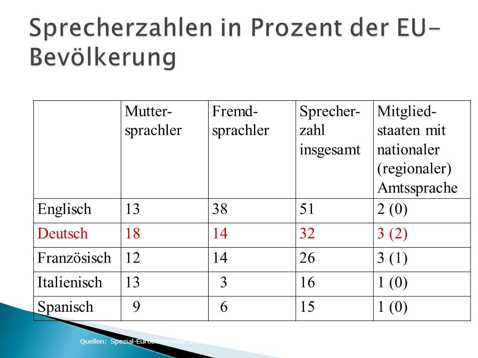 Sprecherzahlen in Prozent der EU-Bevölkerung