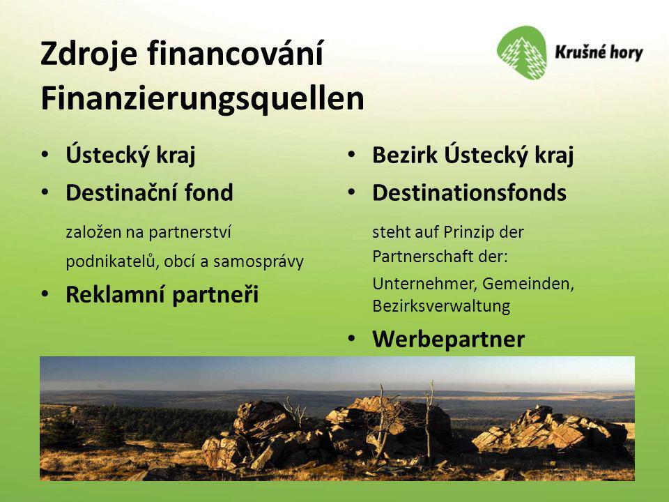 Zdroje financování Finanzierungsquellen