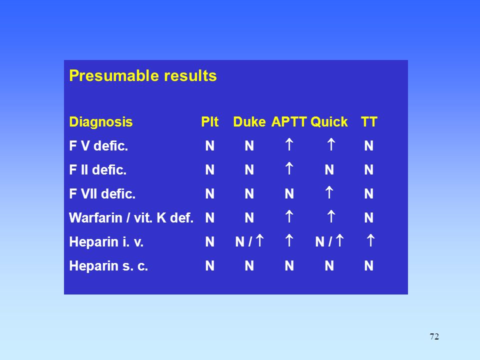 Presumable results Diagnosis Plt Duke APTT Quick TT