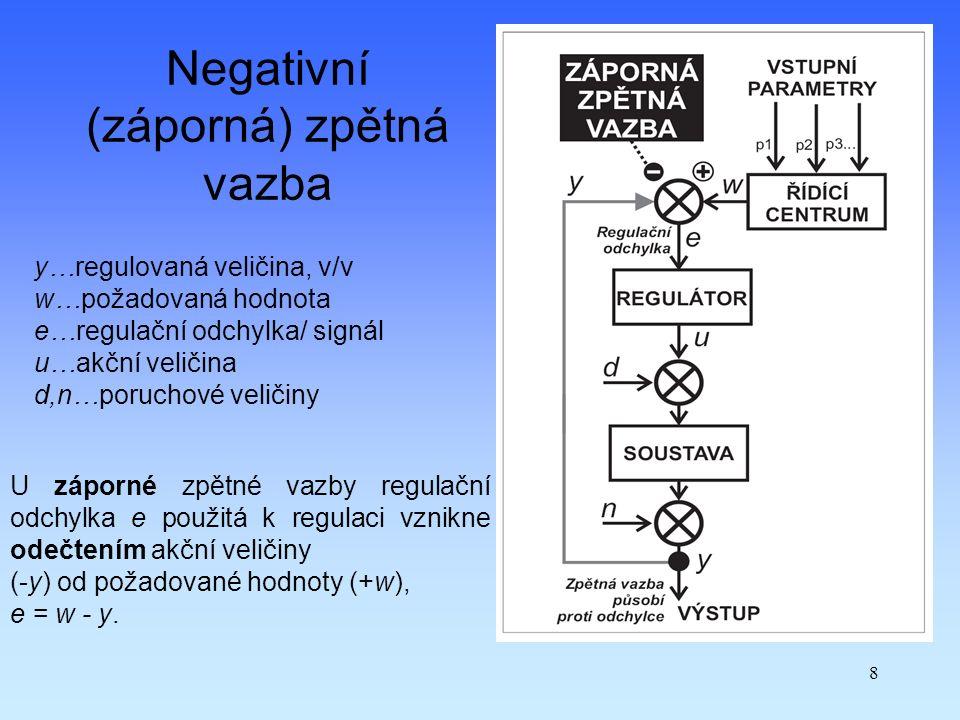 Negativní (záporná) zpětná vazba