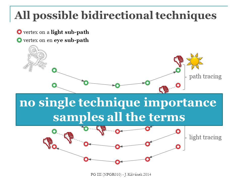 All possible bidirectional techniques