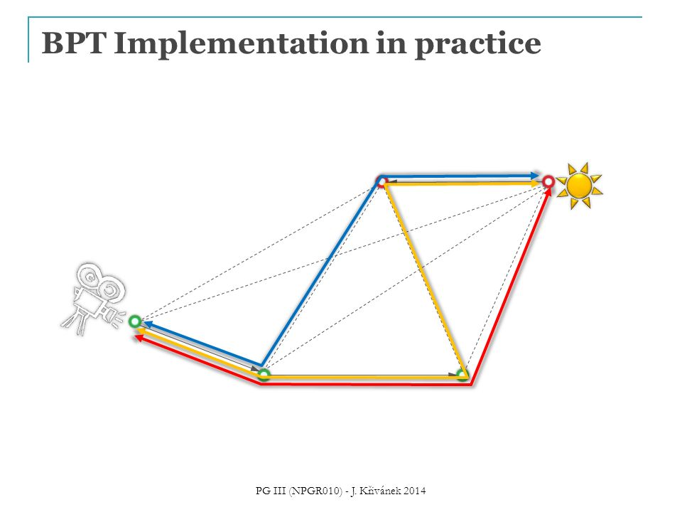 BPT Implementation in practice