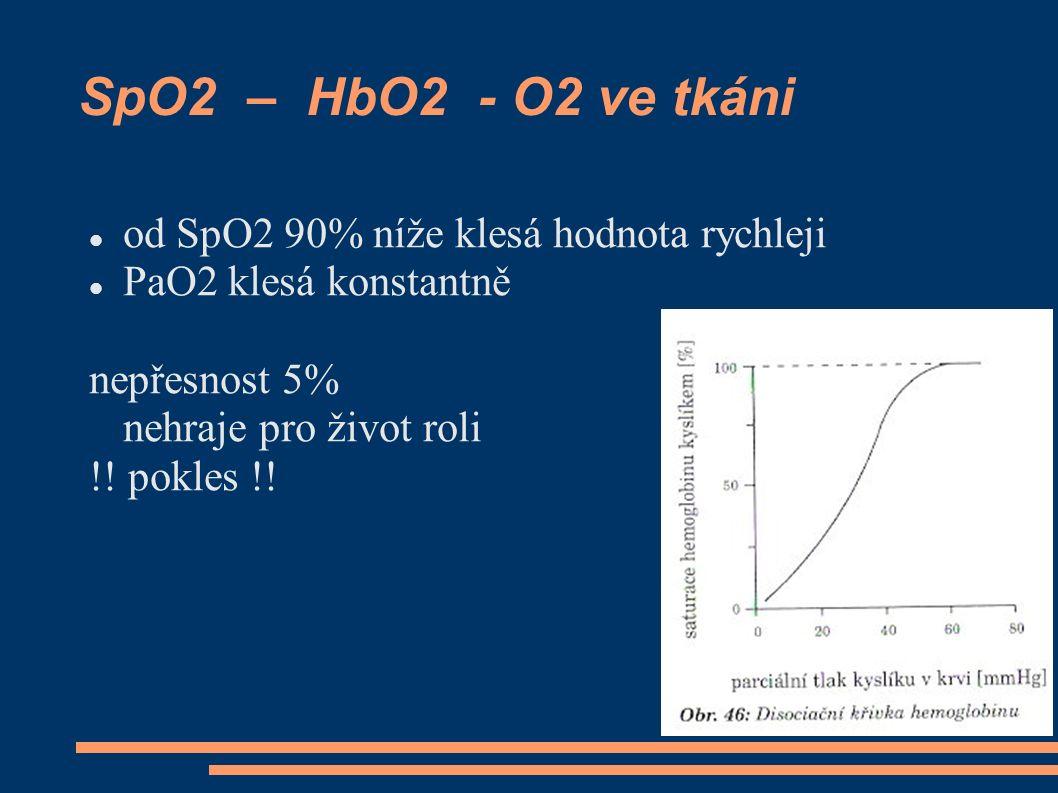 SpO2 – HbO2 - O2 ve tkáni od SpO2 90% níže klesá hodnota rychleji