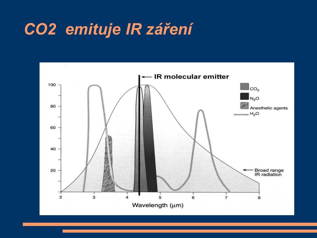 CO2 emituje IR záření