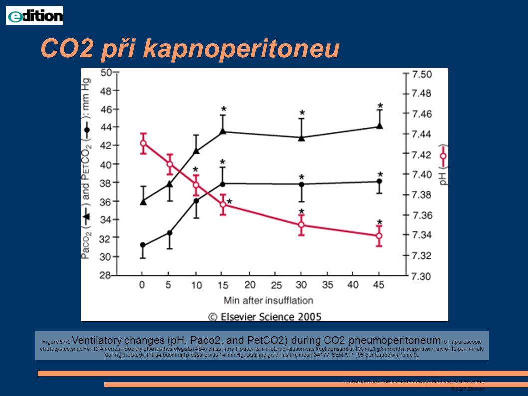 CO2 při kapnoperitoneu