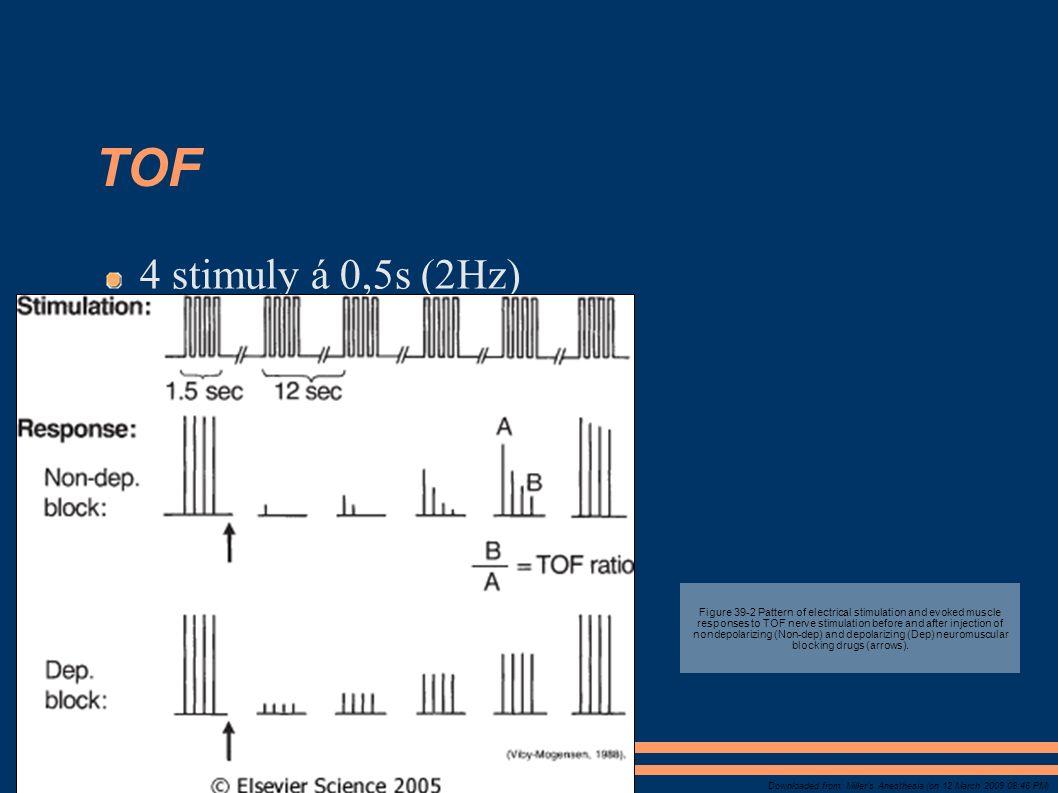 TOF 4 stimuly á 0,5s (2Hz)