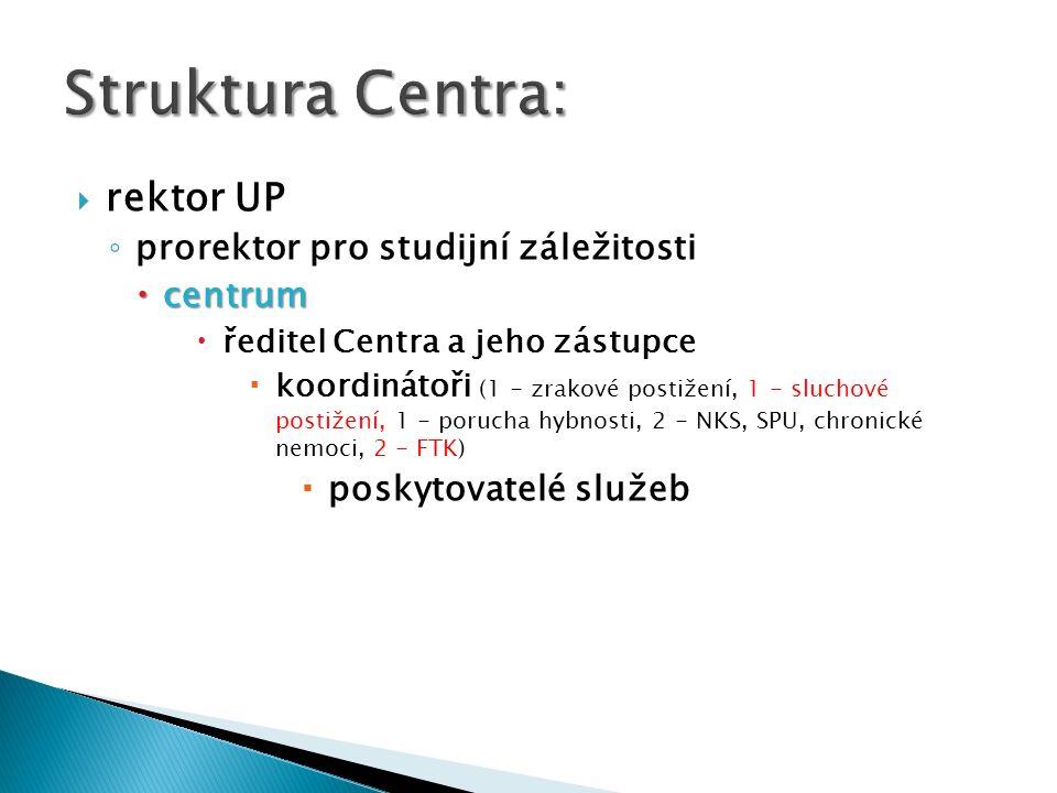 Struktura Centra: rektor UP prorektor pro studijní záležitosti centrum