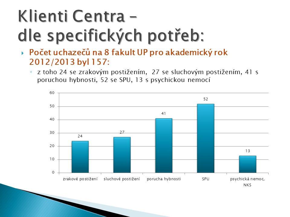 Klienti Centra – dle specifických potřeb: