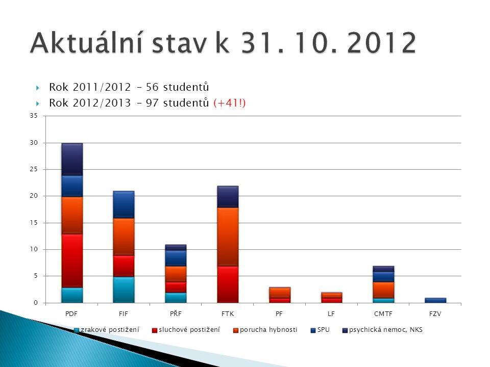 Aktuální stav k 31. 10. 2012 Rok 2011/2012 – 56 studentů