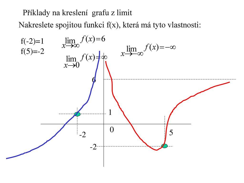 1 Spojite Funkce Funkce Je Spojita Na Intervalu I Lze Li Jeji Graf