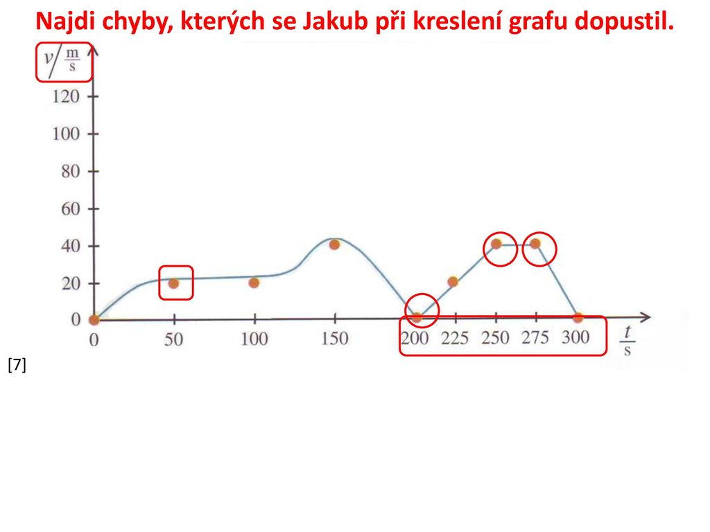 Graf Zavislosti Rychlosti Na Case Ppt Stahnout