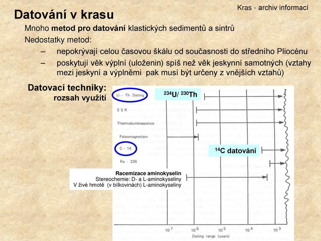 jiné radiometrické metody datování šanci a seznamka
