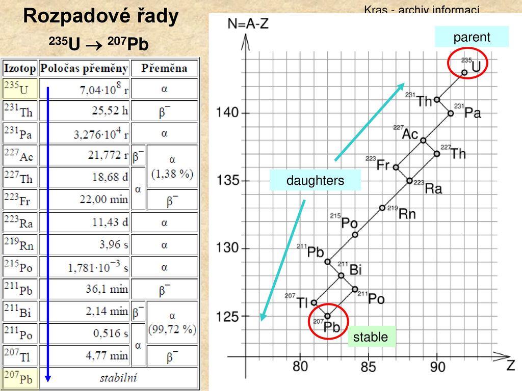 Informace o radiokarbonovém datování