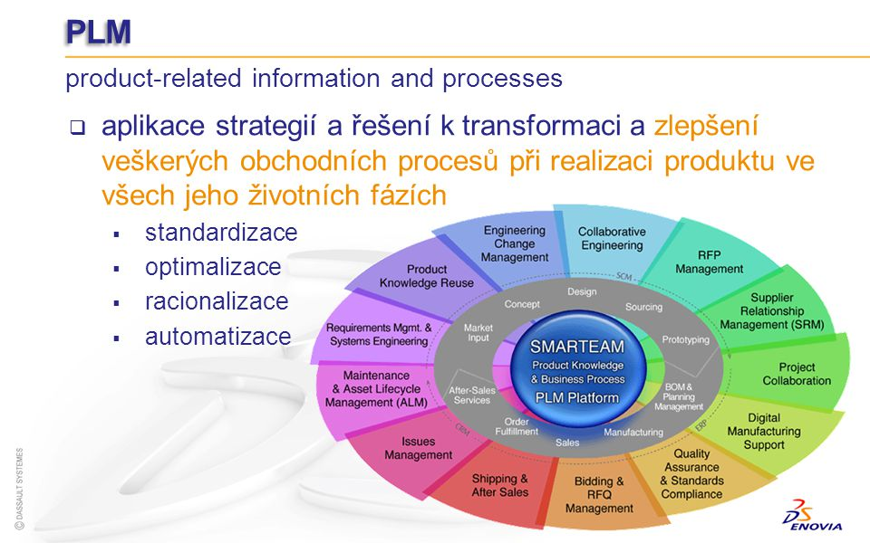 PLM product-related information and processes.