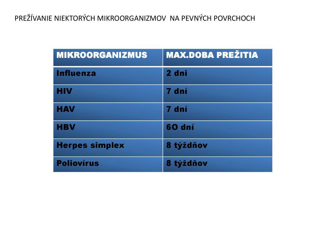HSV 2 pozitívne datovania
