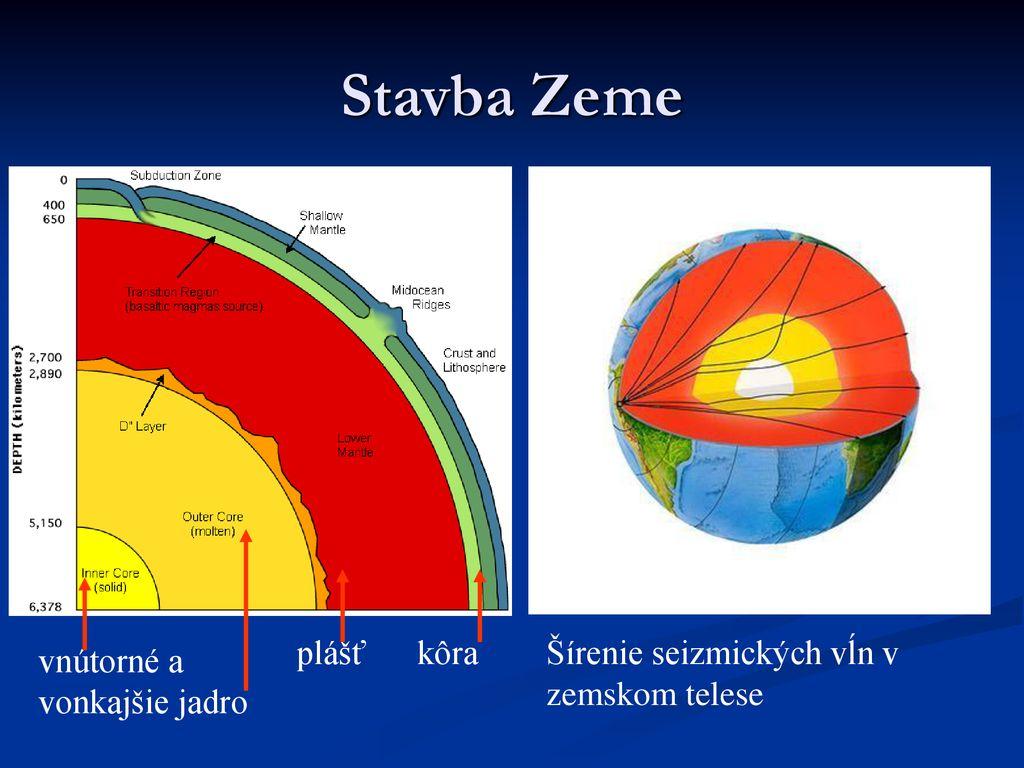 Rádiometrický datovania veku Zeme