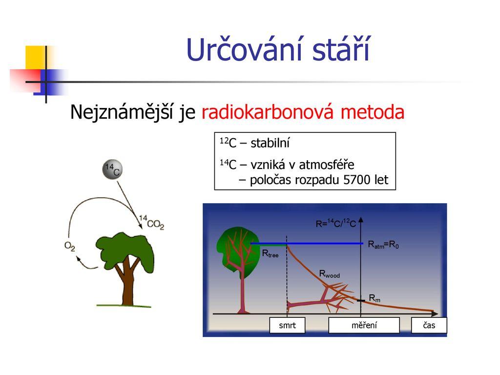 Radiokarbonový datovací papír