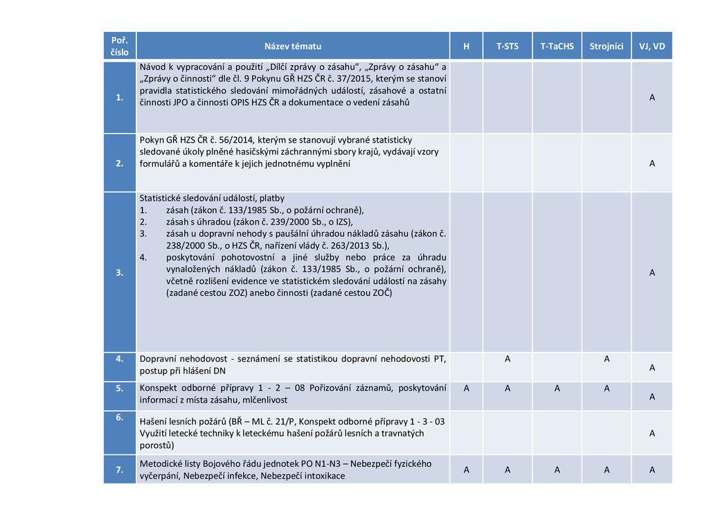 proces seznamování uhlíku ppt americká seznamka 2000